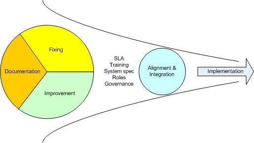 Process categories